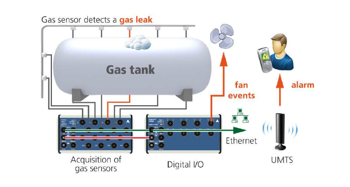Gas-tank